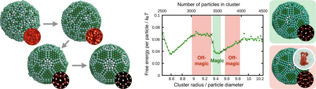 Colloidal Clusters