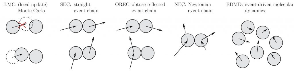 Newtonian Event Chains